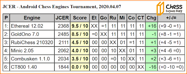 JCER chess engines for Android - Page 2 07042020.ChessEngines%2BTourn