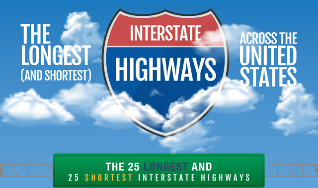 The Longest (and Shortest) Interstate Highways Across the United States
