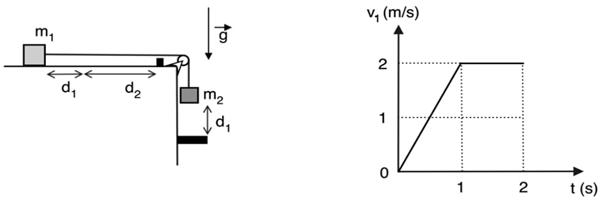Na figura a seguir, o bloco m1, apoiado em uma superfície horizontal lisa, é acelerado até que o bloco pendurado m2 alcance um batente que se encontra abaixo dele, a uma distância d1