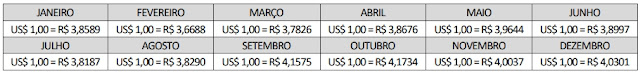 Para efeito de simplificação, considere as taxas de câmbio a seguir