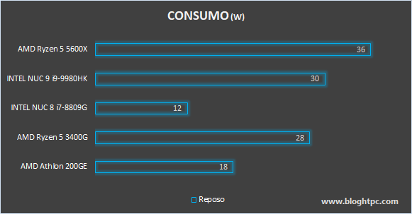 CONSUMO AMD RYZEN 5 5600X