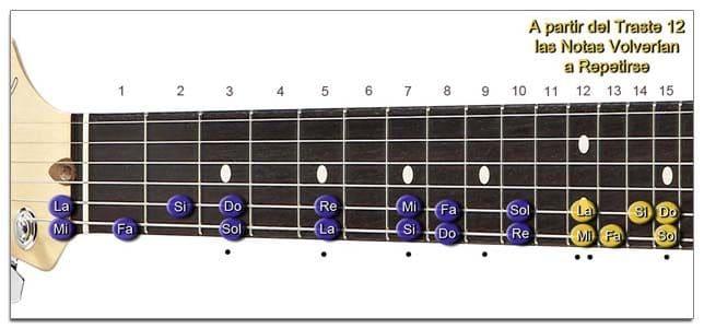 Cómo Aprender las Notas de la Guitarra