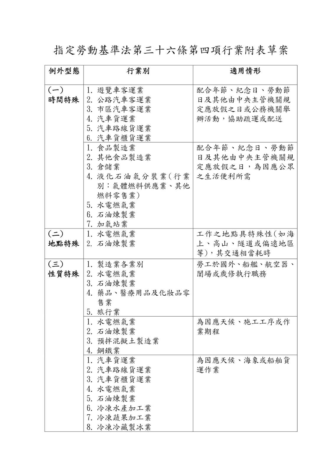 指定勞動基準法第三十六條第四項行業附表草案
