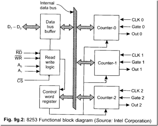 8085 instructions pdf education q20draw block diagram of ic 8155 and explain each block q21draw flowchart to interface keyboard to 8085 ccuart Choice Image