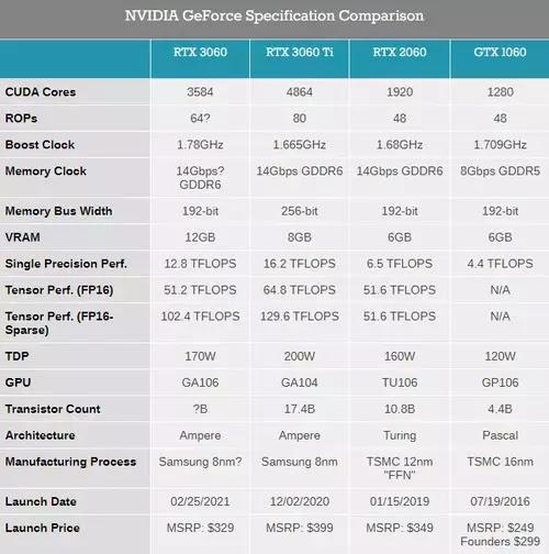 NVIDIA GeForce RTX 3060 özellikleri