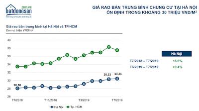 Diễn biến giá bán chung cư tại Hà Nội