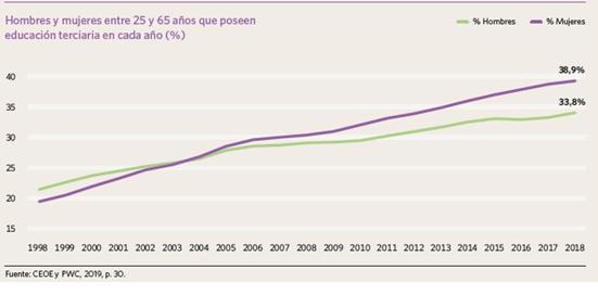 Evolución de la formación terciaria en España