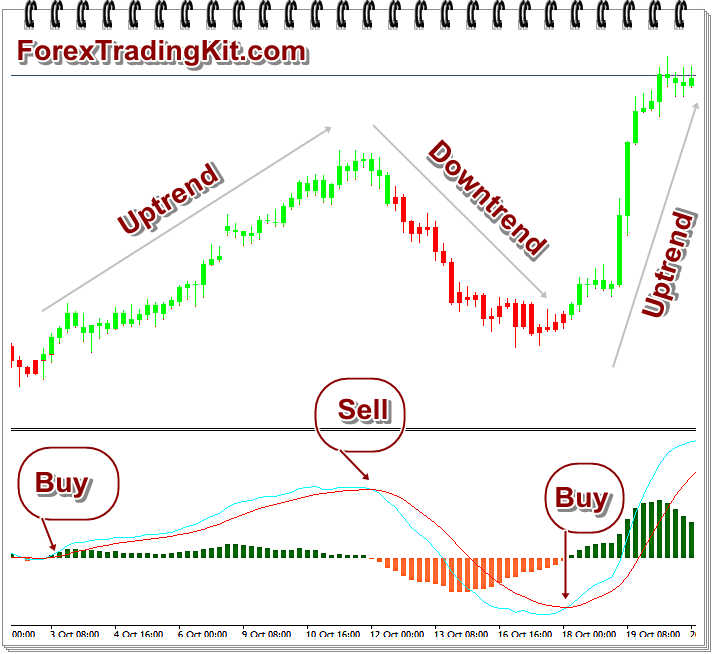 Moving Average Convergence/Divergence (MACD) indicator