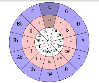 Circle of Fourths and Fifths