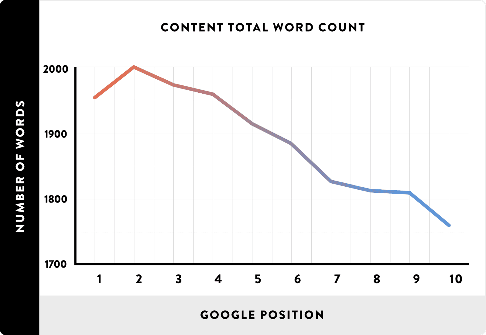 how long a article shuld be on page seo