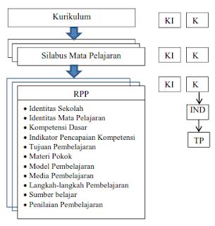 Pengertian RPP K13