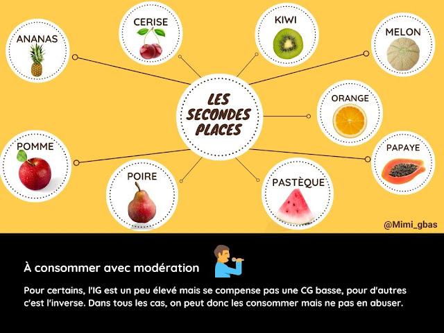 Fruits -  Tableaux des IG et CG - Les secondes places