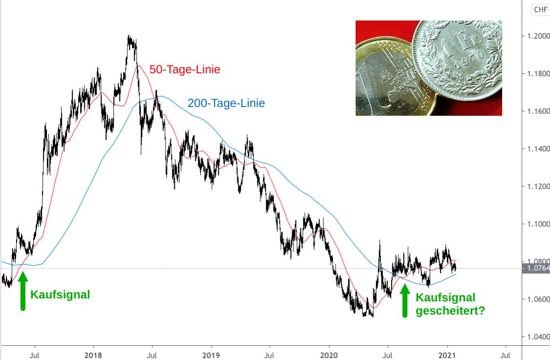 Devisendiagramm Euro-Schweizer Franken 2017-2021 mit 50-Tage und 200-Tage-Linie