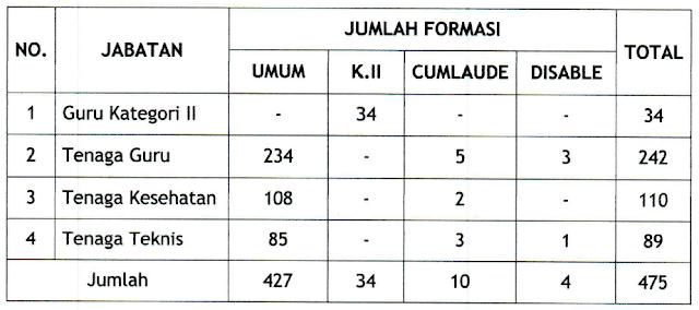 Formasi CPNS Kabupaten Gresik 2018