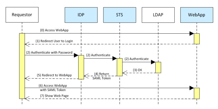 Simplified authentication flow