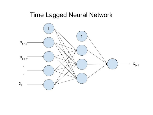 Time Lagged Neural Networks