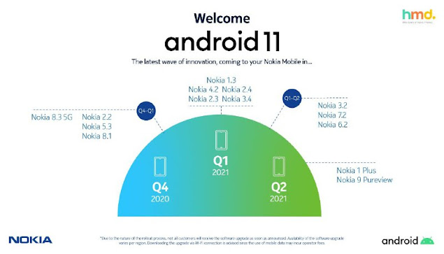 Android 11 update roadmap for Nokia smartphones