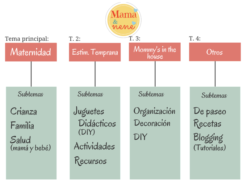 TEMATICA-BLOG-MAMAYNENE