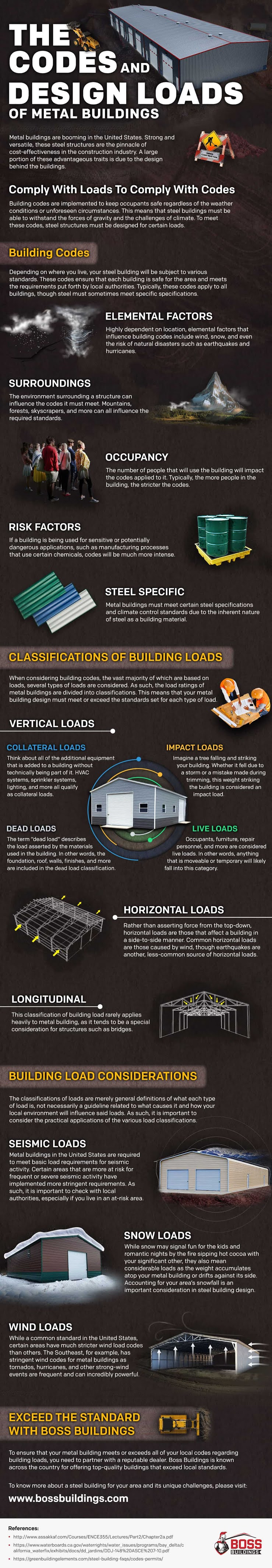 The Codes and Design Loads of Metal Buildings #infographic #Home Improvement #Metal Buildings