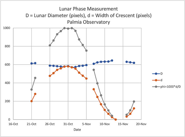 Lunar measurements from October 21 to November 18 (Source: Palmia Observatory)