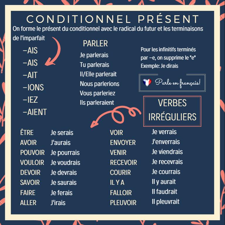 Le conditionnel présent - teoria 5 - Francuski przy kawie