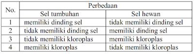 soal pat ipa kelas 7 tabel perbedaan sel hewan dan tumbuhan