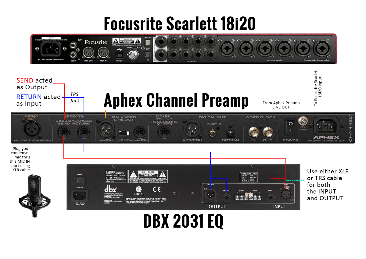 How To Use Send  U0026 Return Connection On Your Mic Preamp