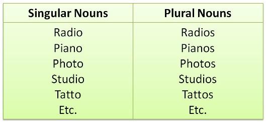 Singular Nouns Dengan Akhiran Huruf O S Es Graminggris