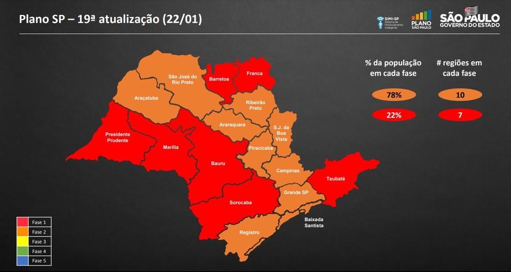 Cajobi regride para a fase vermelha no Plano São Paulo
