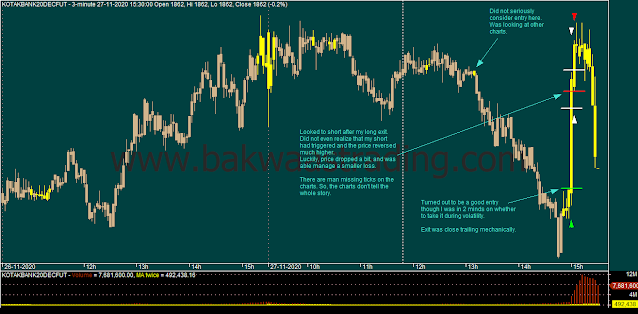 Day Trading - KOTAKBANK Intraday Chart