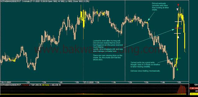 Day Trading - KOTAKBANK Intraday Chart