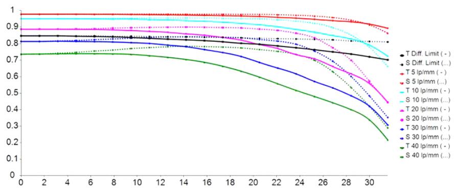 MTF-график объектива 7artisans 35mm f/5.6
