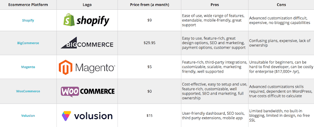 eCommerce platforms compared