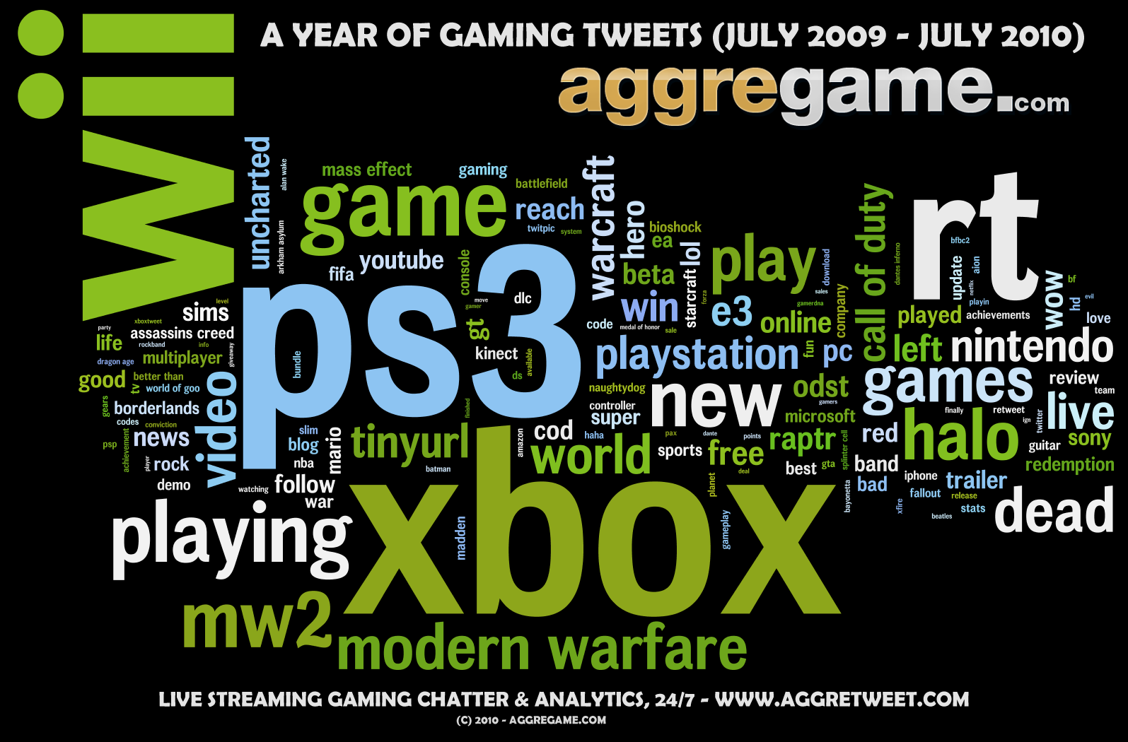 Modern America 1990 S 2000 S Gaming