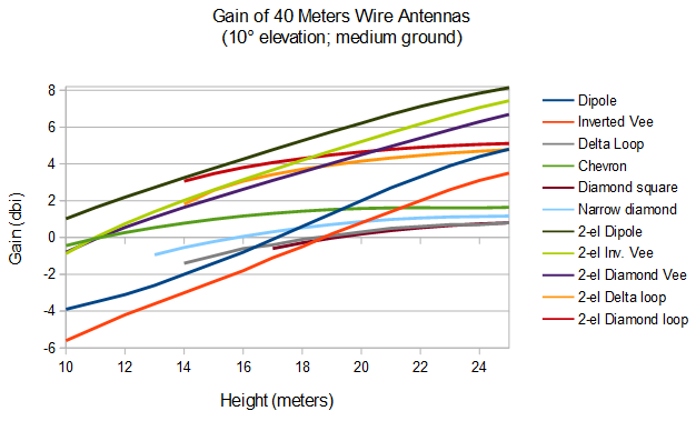 Pattern and Match: Height & Gain: 40 Meters Wire Antenna Summary
