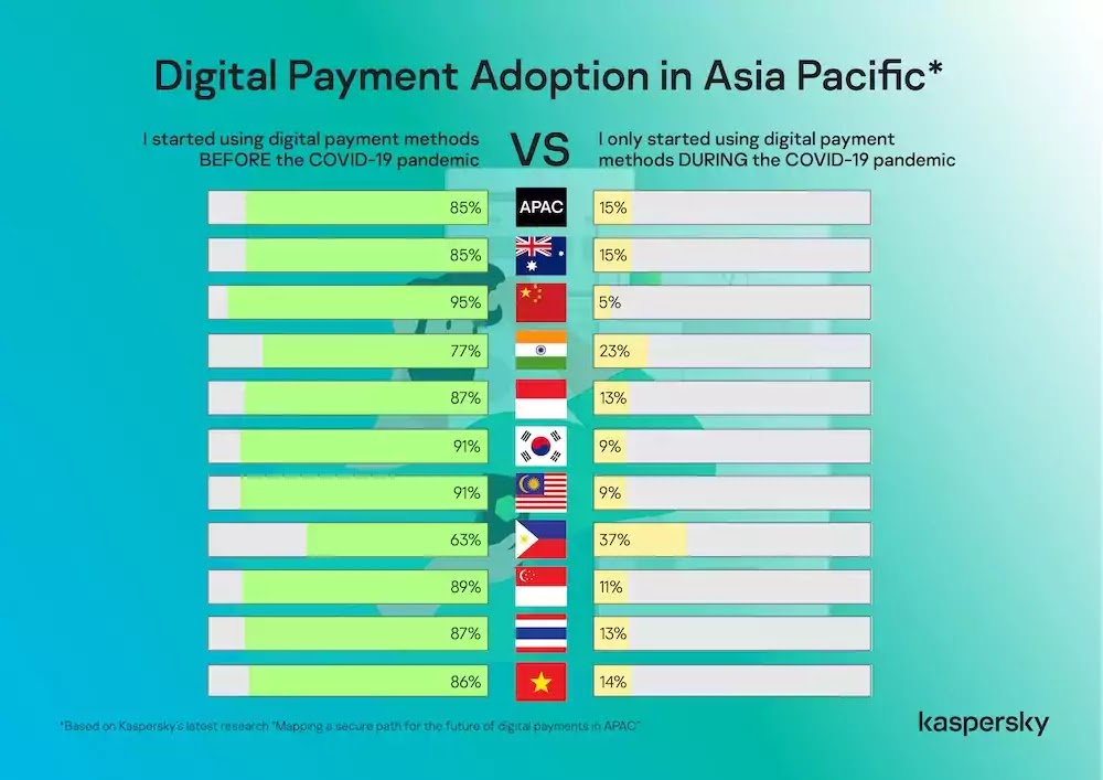 Digital Payment Adoption in Asia Pacific
