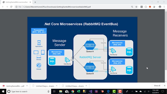 Getting Started .NET Core Microservices RabbitMQ