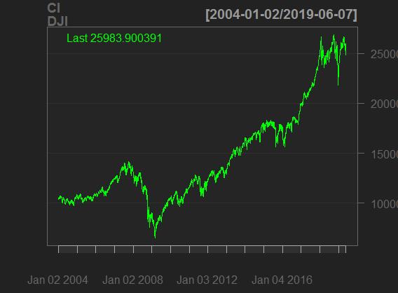 Analyze daily return DJI Volatility with-R