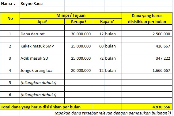 menyusun prioritas hidup pada kopdar investarian MAMI Surabaya
