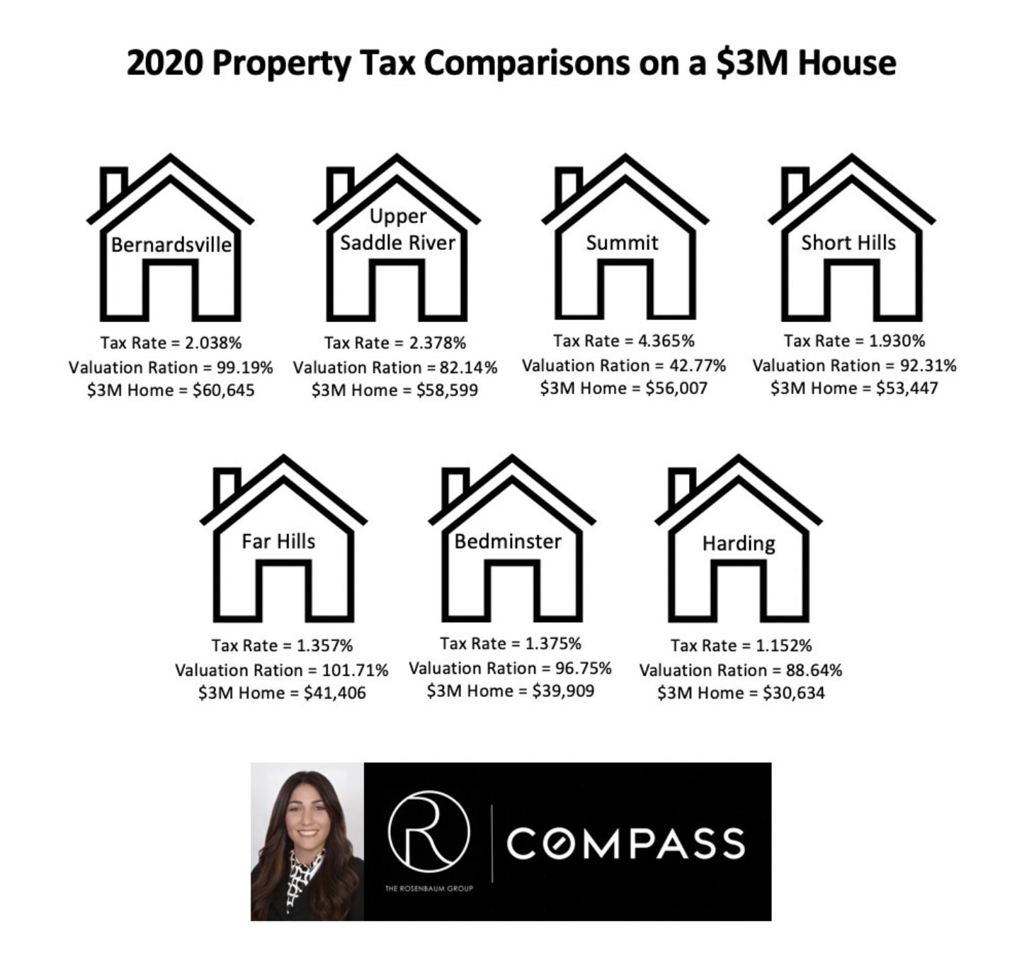 Real Estate Blog: 2020 Property Tax Comparisons