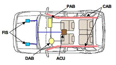 Seperti yang telah kita ketahui bersama bahwa fungsi  Jenis - Jenis Sensor Kerja Air Bag ( Kantung Udara )