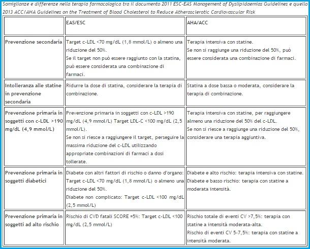 nuove linee guida sui livelli di colesterolo nel sangue
