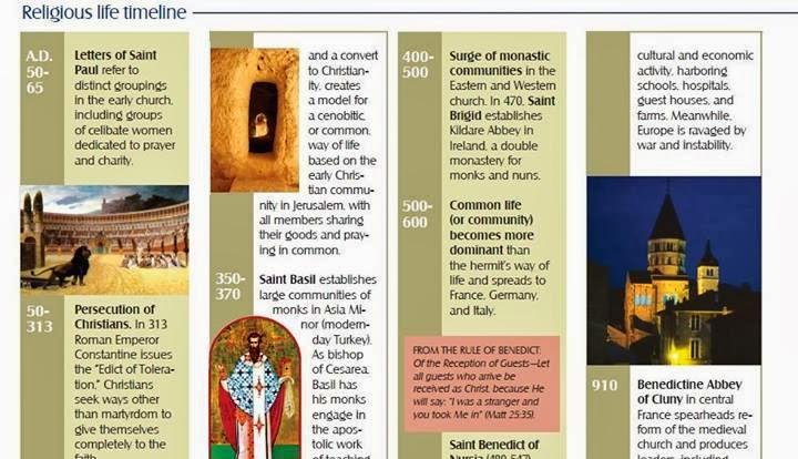 Religious life timeline