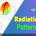 Radiation Patterns from Ansys HFSS and CST Studio in a single click using in House Developed Tool