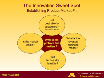 "Find Your Innovation ""Sweet Spot"""