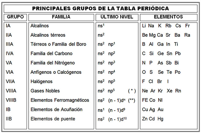Tabla periodica de los elementos resumen images periodic table and tabla periodica de los elementos resumen thank you for visiting flavorsomefo nowadays were excited to declare that we have discovered an incredibly urtaz Choice Image