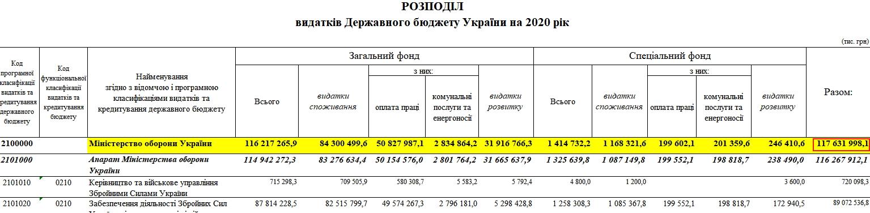 Міноборони в 2021 році отримає менше коштів ніж у 2020-му