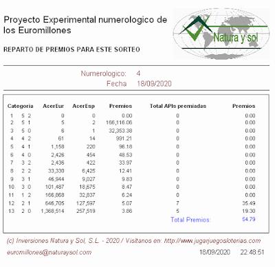 resultados loterias euromillones