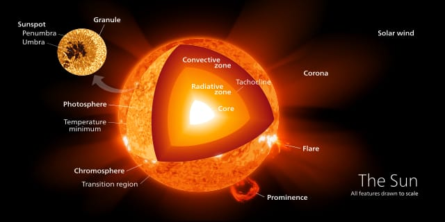 Structure of the sun