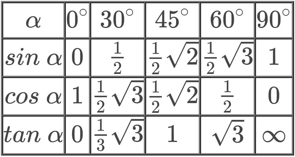 Matematika Kreatif: Cara Kreatif Menghafal Nilai Sudut Istimewa Trigonometri